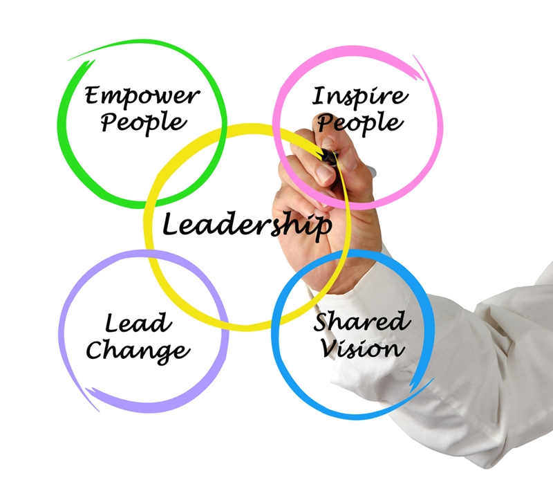 Leading change is a fundamental aspect of leadership.