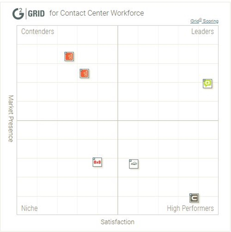 G2 Crowd Grid for Contact Center Workforce Software
